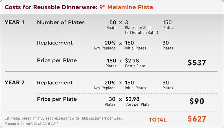 Reusable_Dinnerware_Costs.jpg