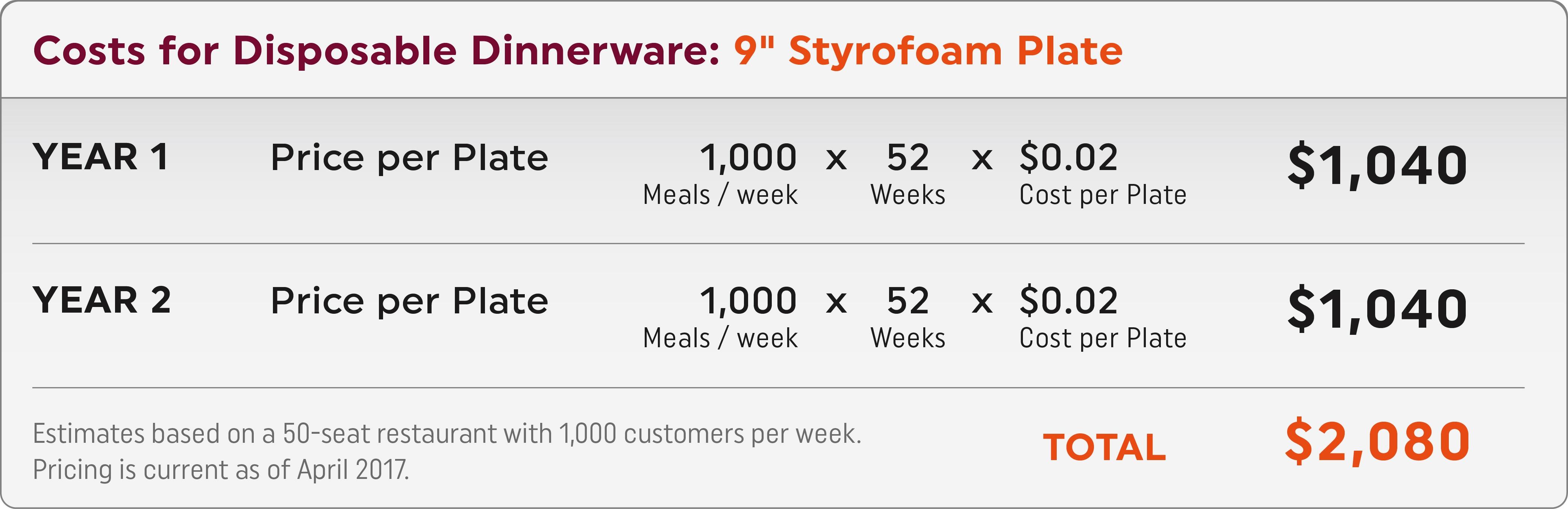 Disposable_Dinnerware_Costs.jpg