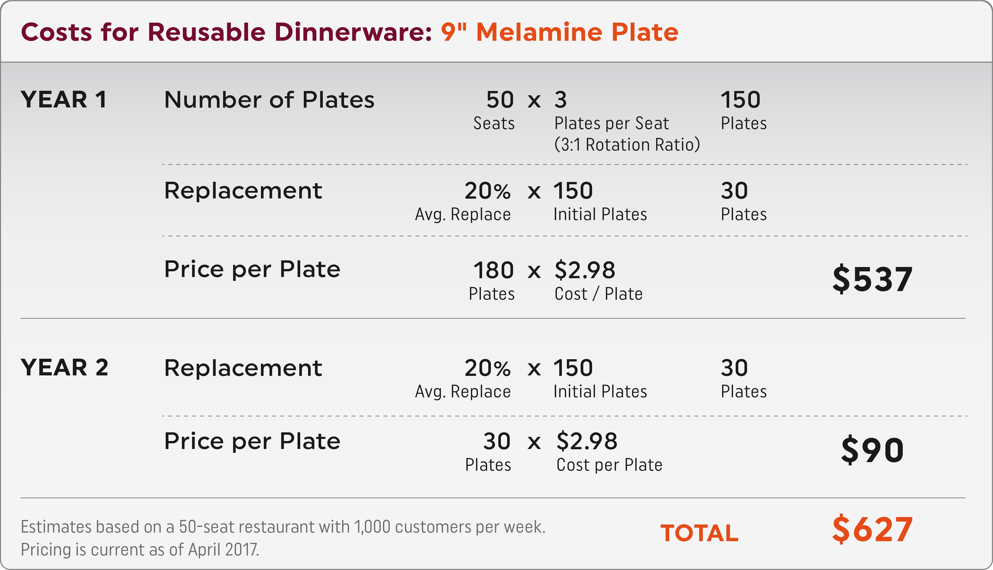 Reusable_Dinnerware_Costs.jpg